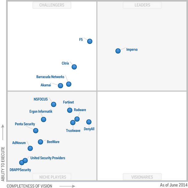 Magic Quadrant for Web Application Firewalls 2014 (G00259365)