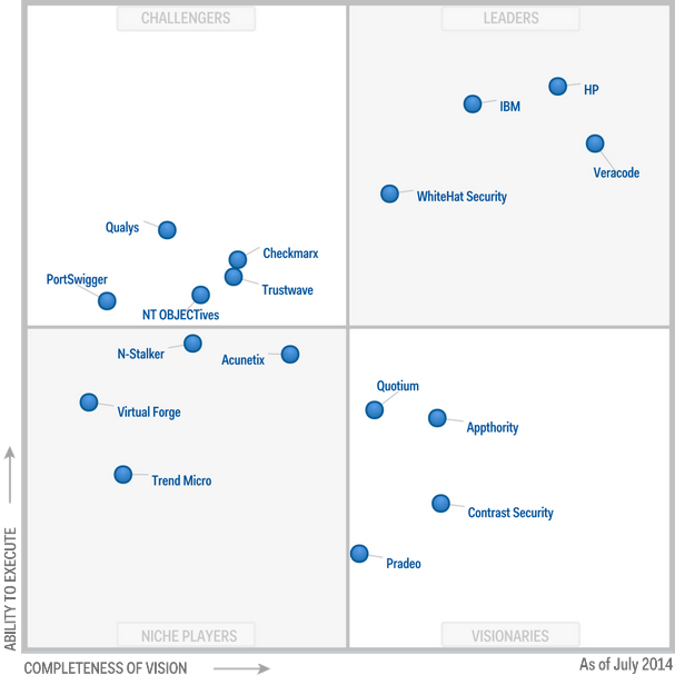 Magic Quadrant for Application Security Testing 2014 (G00259568)