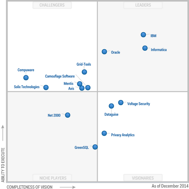Magic Quadrant for Data Masking Technology 2014 (G00259570)
