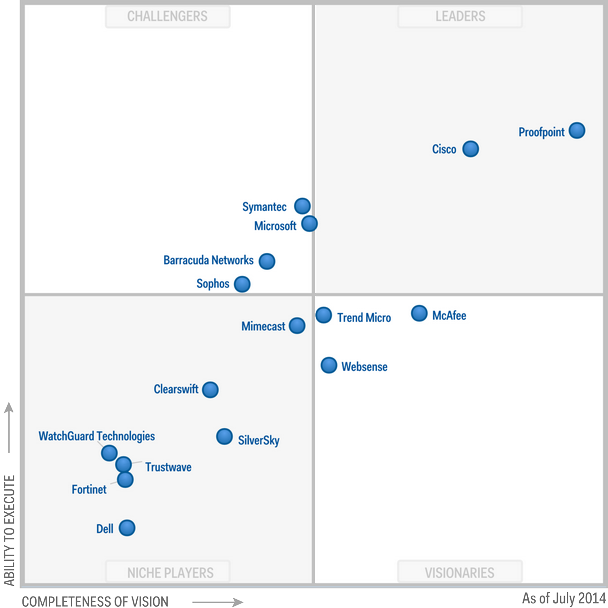 Magic Quadrant for Secure Email Gateways 2014 (G00259855)