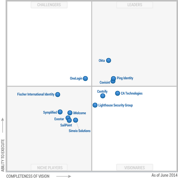 Magic Quadrant for Identity and Access Management as a Service 2014 (G00260221)