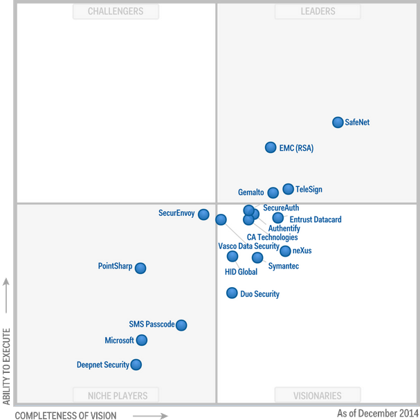Magic Quadrant for User Authentication 2014 (G00260746)