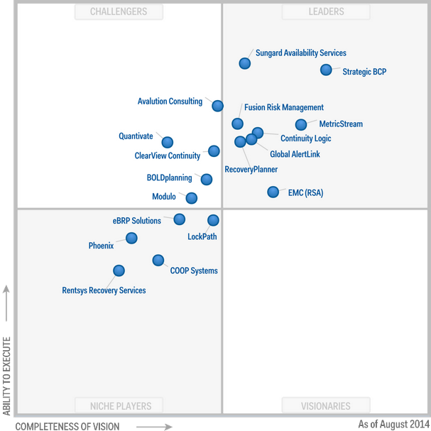 Magic Quadrant for Business Continuity Management Planning Software 2014 (G00261175)
