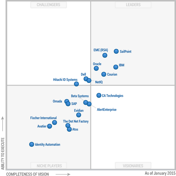 Magic Quadrant for Identity Governance and Administration 2015 (G00261633)