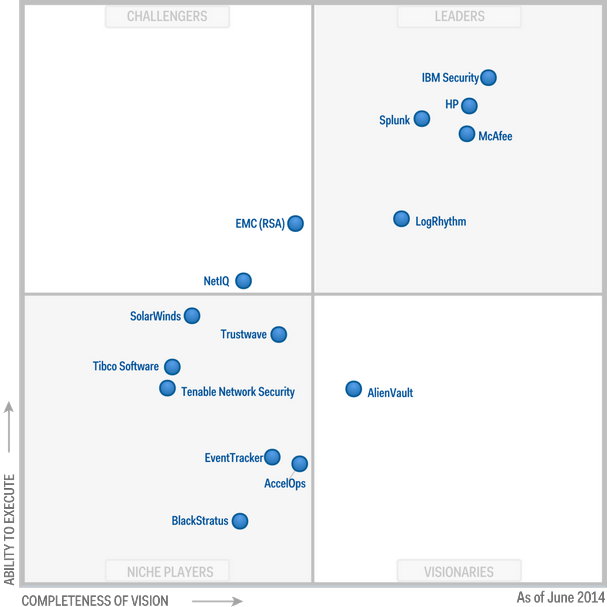 Magic Quadrant for Security Information and Event Management 2014 (G00261641)
