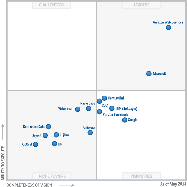 Magic Quadrant for Cloud Infrastructure as a Service 2014 (G00261698)