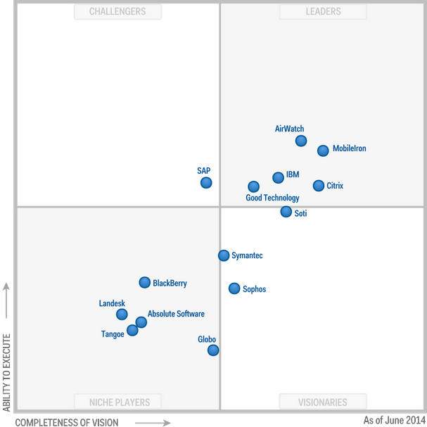 Magic Quadrant for Enterprise Mobility Management Suites 2014 (G00261703)