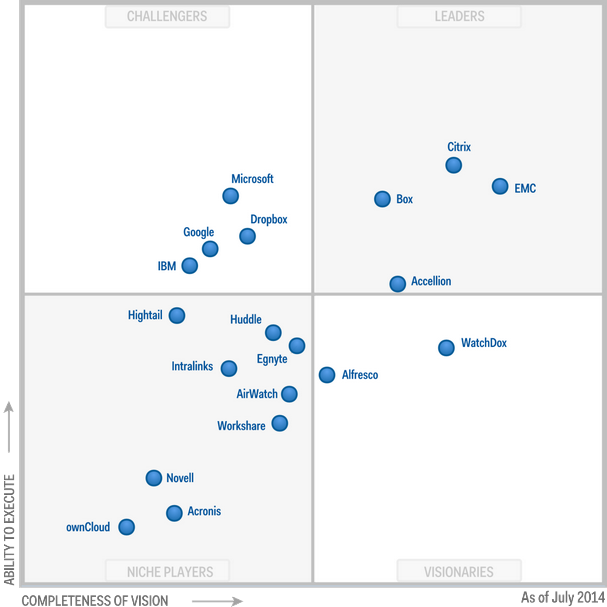 Magic Quadrant for Enterprise File Synchronization and Sharing 2014 (G00261766)