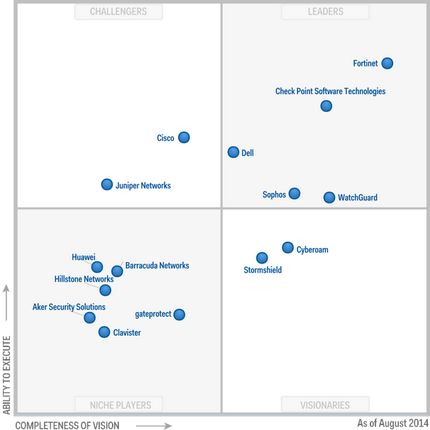 Magic Quadrant for Unified Threat Management 2014 (G00261973)