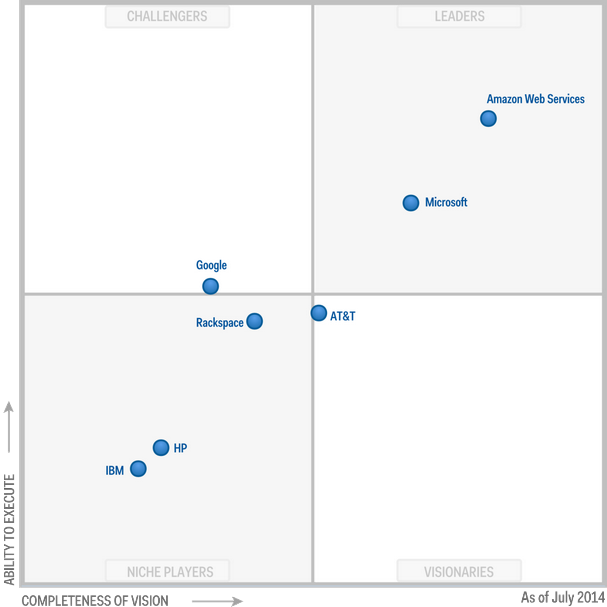Magic Quadrant for Public Cloud Storage Services 2014 (G00262037)