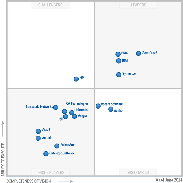 Magic Quadrant for Enterprise Backup Software and Integrated Appliances 2014 (G00262146)