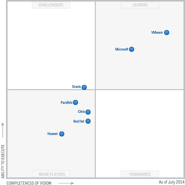 Magic Quadrant for x86 Server Virtualization Infrastructure 2014 (G00262673)