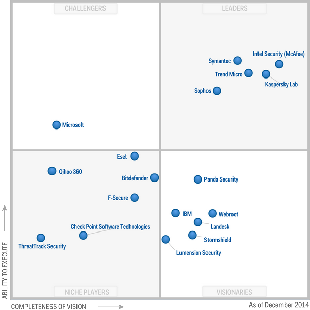 Magic Quadrant for Endpoint Protection Platforms 2014 (G00262733)