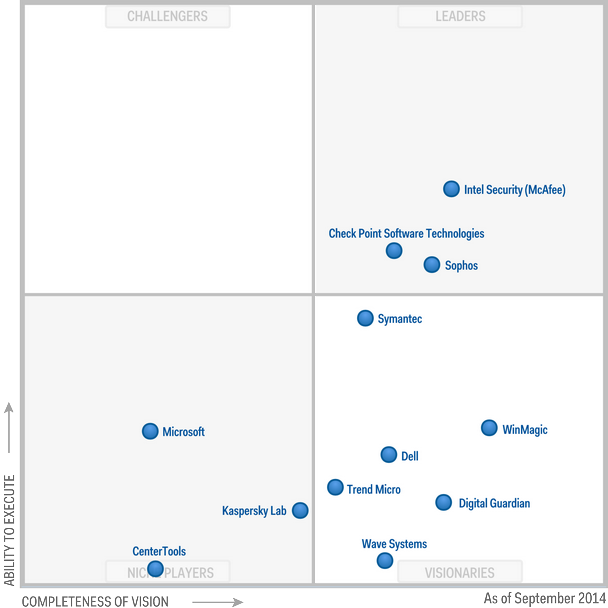 Magic Quadrant for Mobile Data Protection 2014 (G00262734)