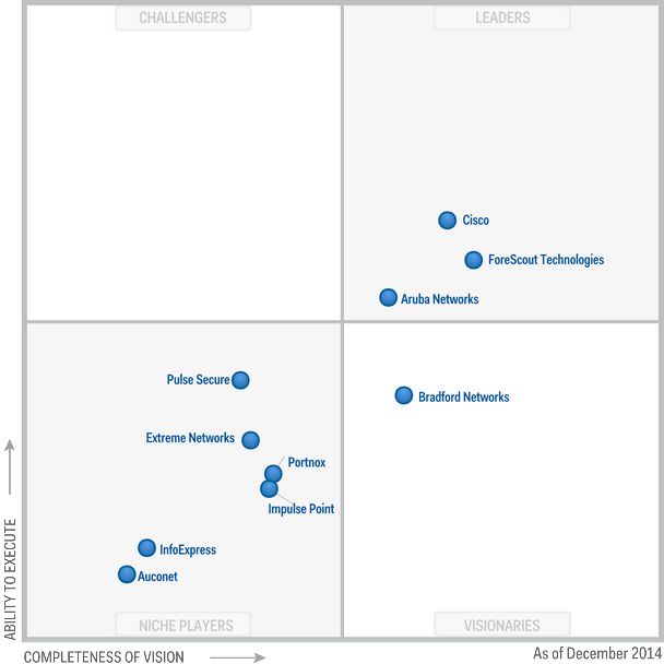 Magic Quadrant for Network Access Control 2014 (G00262737)