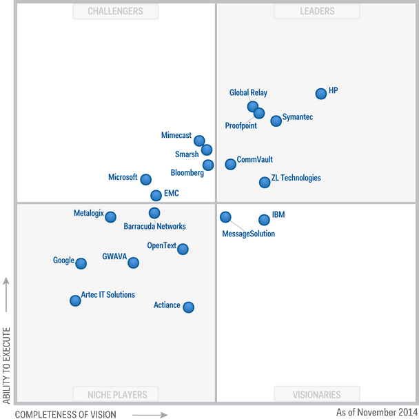 Magic Quadrant for Enterprise Information Archiving 2014 (G00262936)