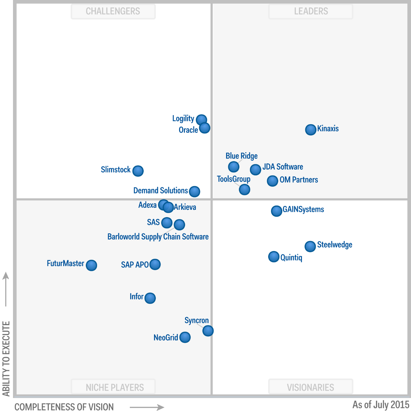 Magic Quadrant for Supply Chain Planning System of Record 2016 (G00263113)