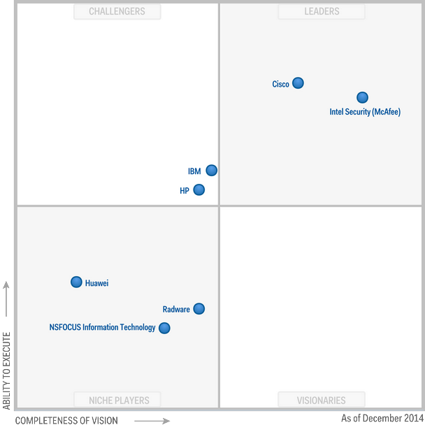 Magic Quadrant for Intrusion Detection and Prevention Systems 2014 (G00263353)
