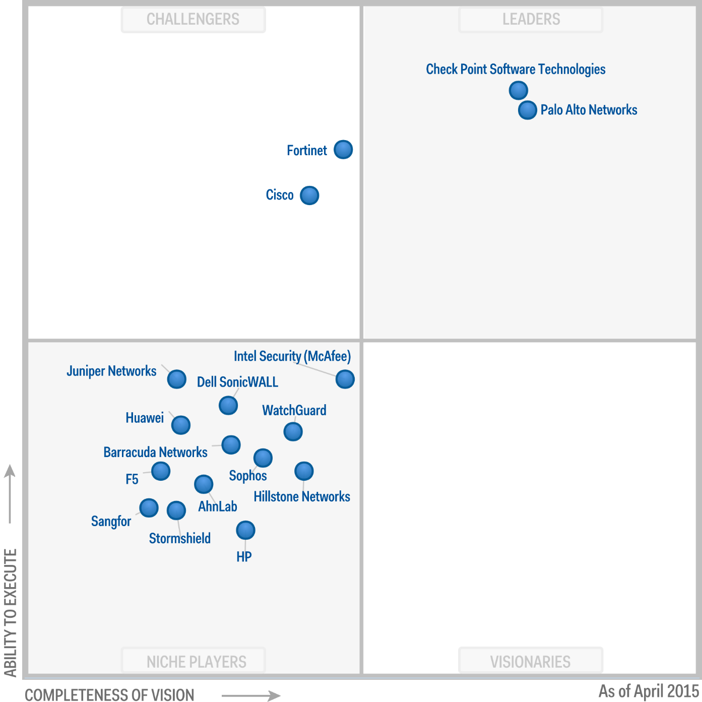 Magic Quadrant for (Enterprise) Network Firewalls 2015 (G00263955)