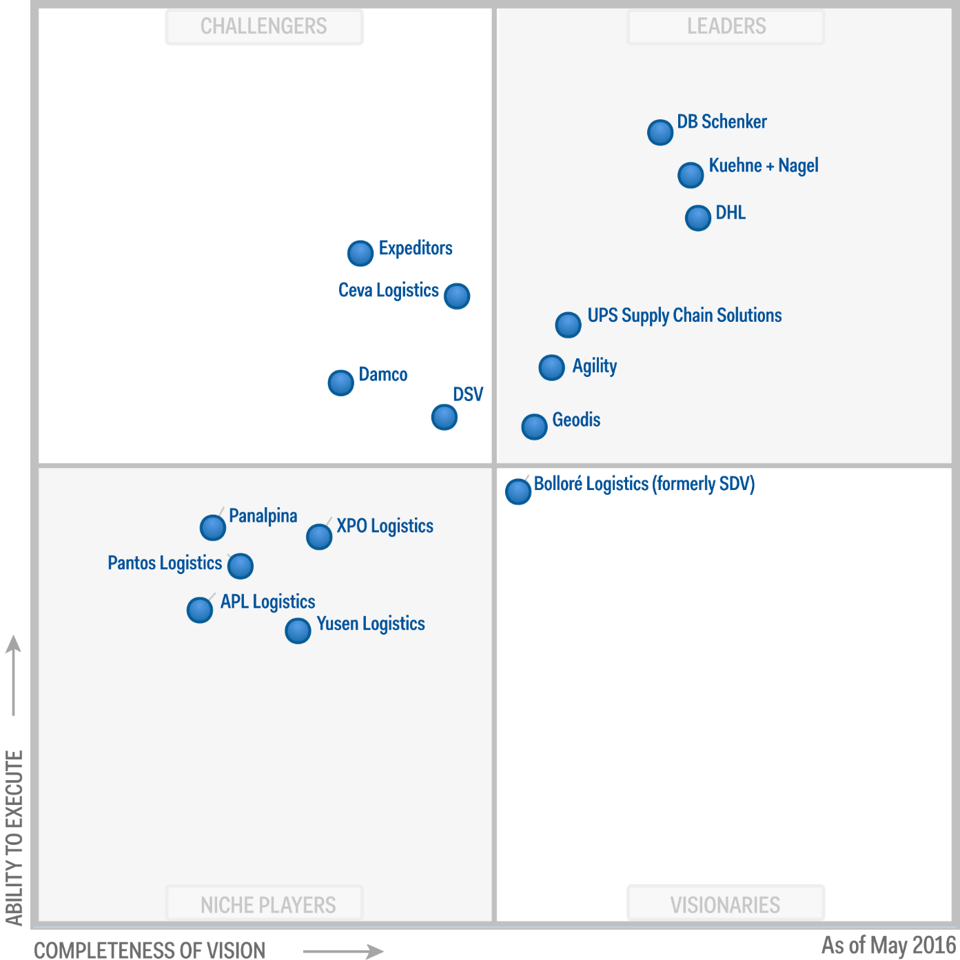 Magic Quadrant for Third-Party Logistics Providers 2016 (G00264438)
