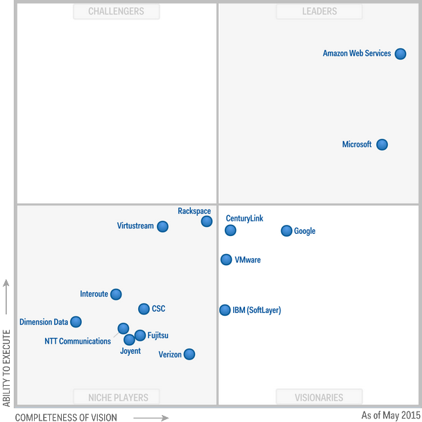 Magic Quadrant for Cloud Infrastructure as a Service 2015 (G00265139)