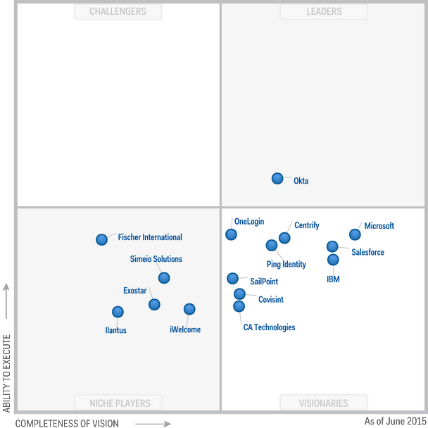 Magic Quadrant for Identity and Access Management as a Service 2015 (G00265376)