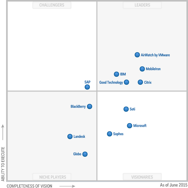 Magic Quadrant for Enterprise Mobility Management Suites 2015 (G00265477)