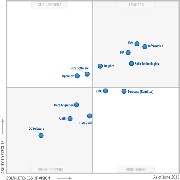 Magic Quadrant for Structured Data Archiving and Application Retirement 2015 (G00266173)