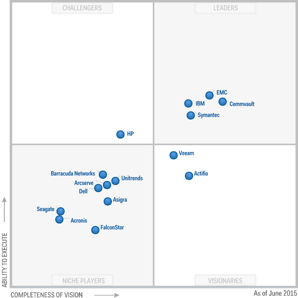 Magic Quadrant for Enterprise Backup Software and Integrated Appliances 2015 (G00266742)