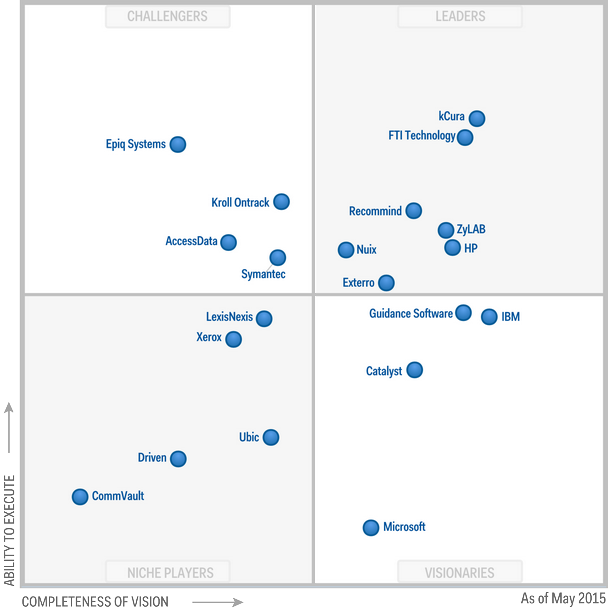 Magic Quadrant for E-Discovery Software 2015 (G00267058)