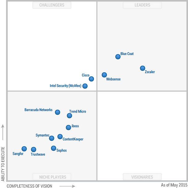 Magic Quadrant for Secure Web Gateways 2015 (G00267241)