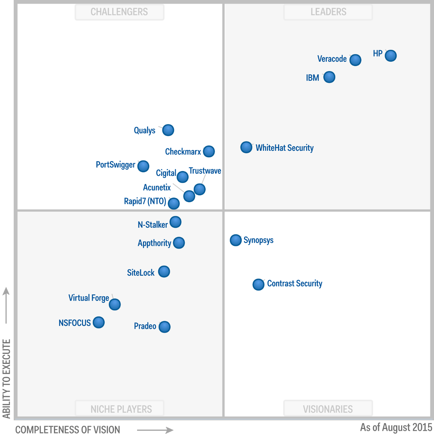 Magic Quadrant for Application Security Testing 2015 (G00268424)