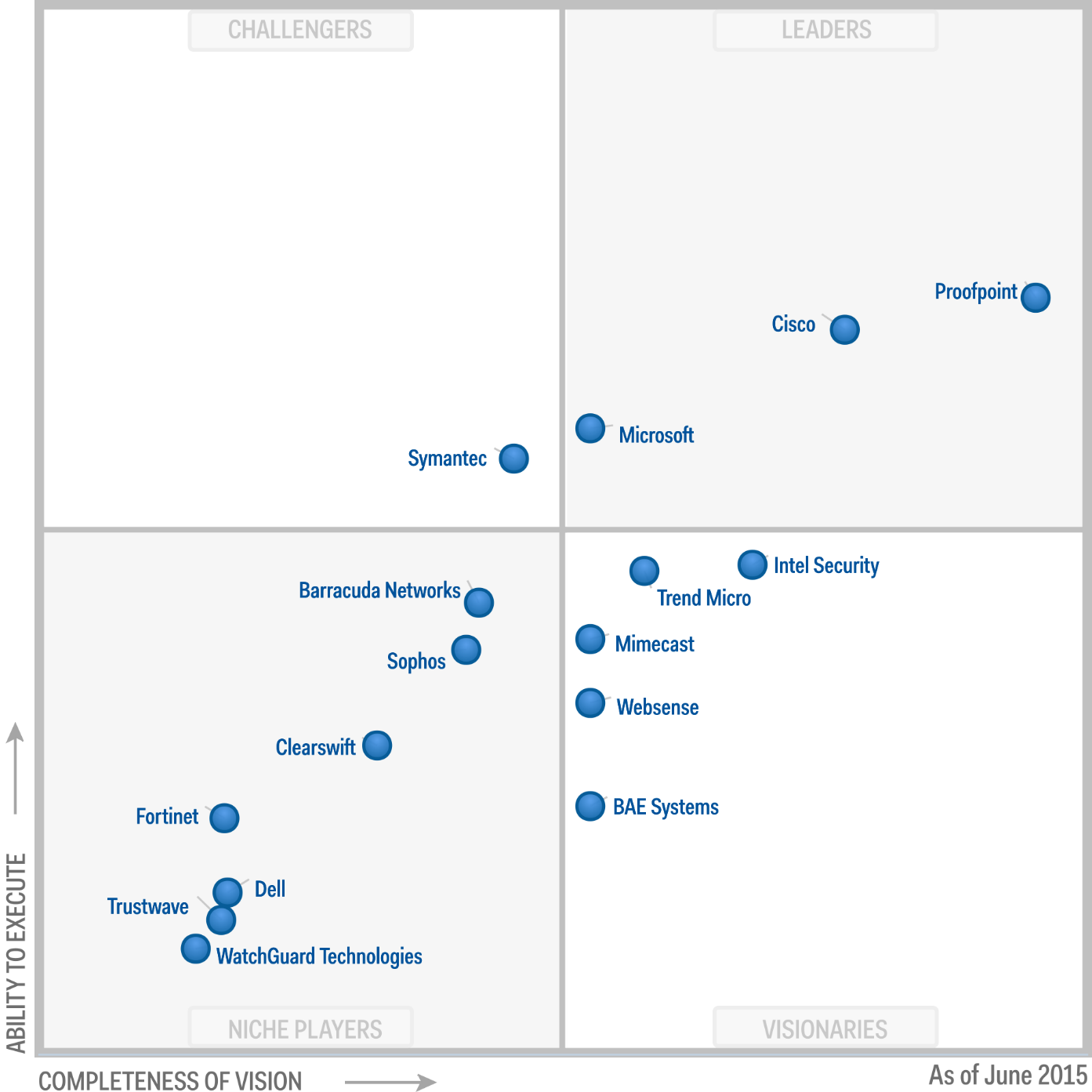 Magic Quadrant for Secure Email Gateways 2015 (G00268427)