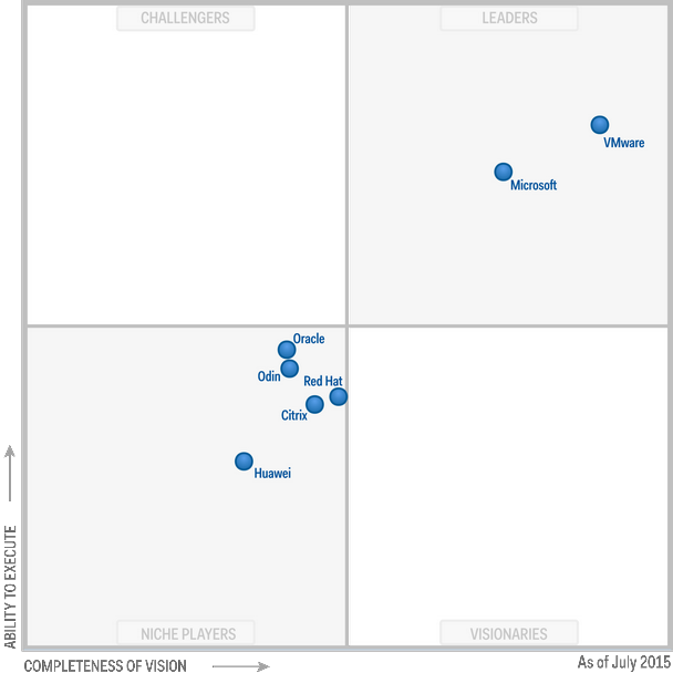 Magic Quadrant for x86 Server Virtualization Infrastructure 2015 (G00268538)