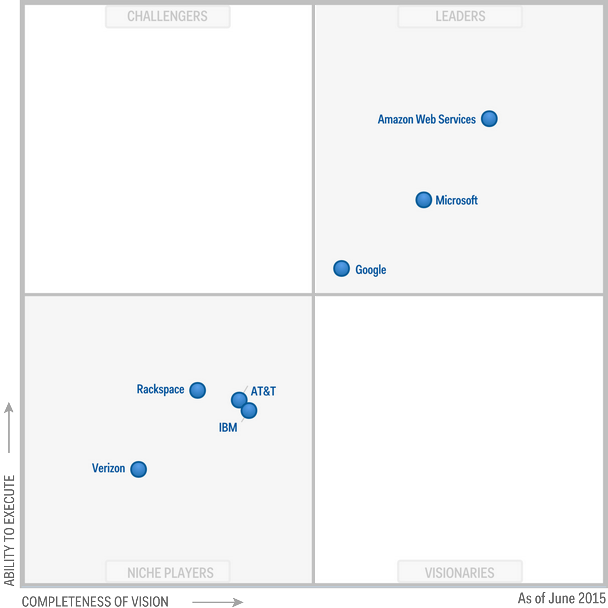 Magic Quadrant for Public Cloud Storage Services 2015 (G00268914)