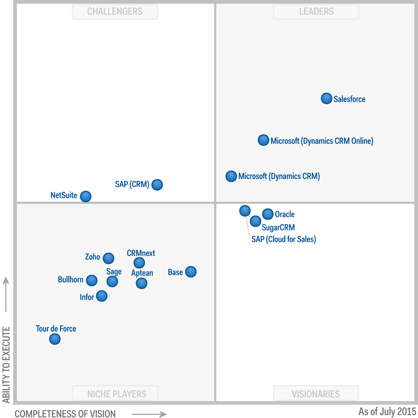 Magic Quadrant for Sales Force Automation 2015 (G00269153)