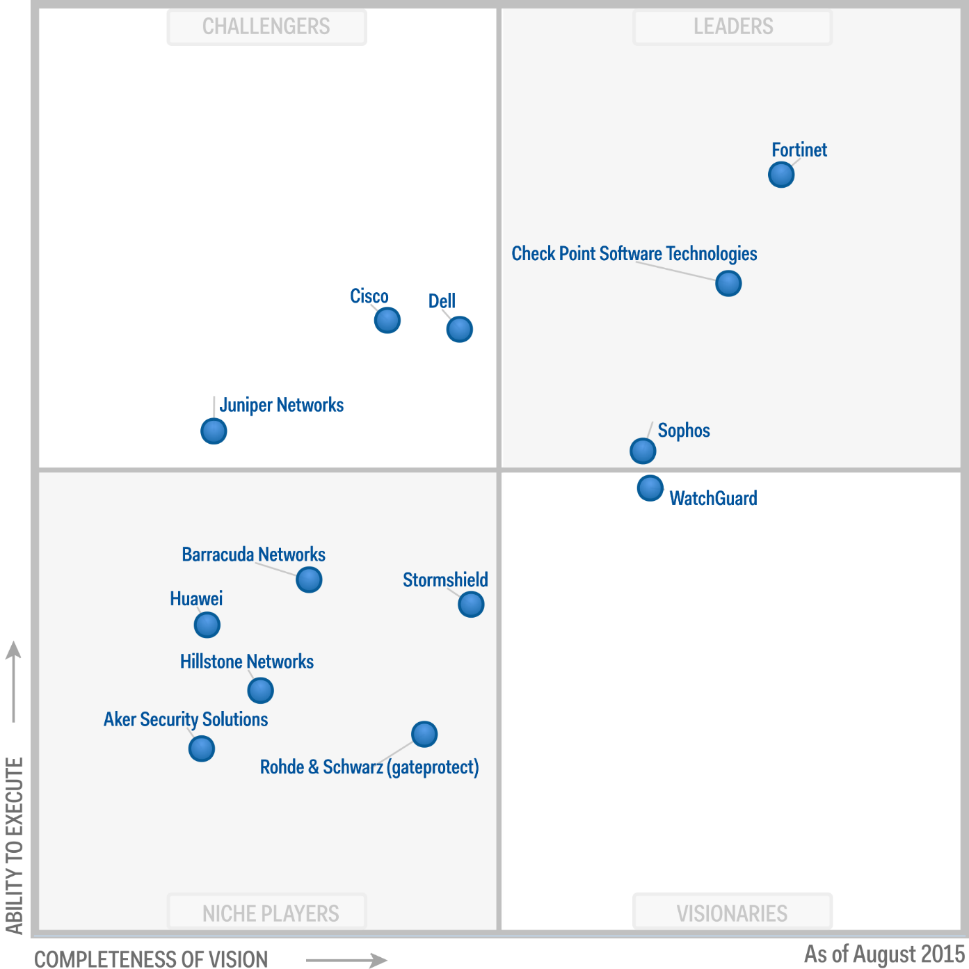 Magic Quadrant for Unified Threat Management 2015 (G00269677)