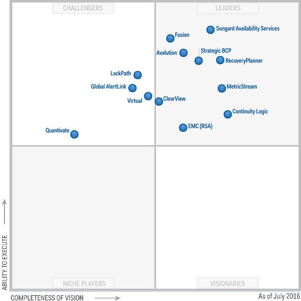 Magic Quadrant for Business Continuity Management Planning Software 2016 (G00270187)