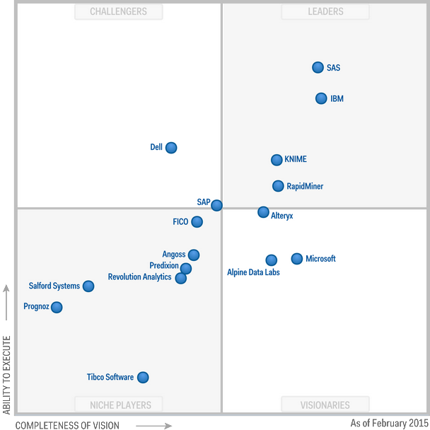 Magic Quadrant for Advanced Analytics Platforms 2015 (G00270612)