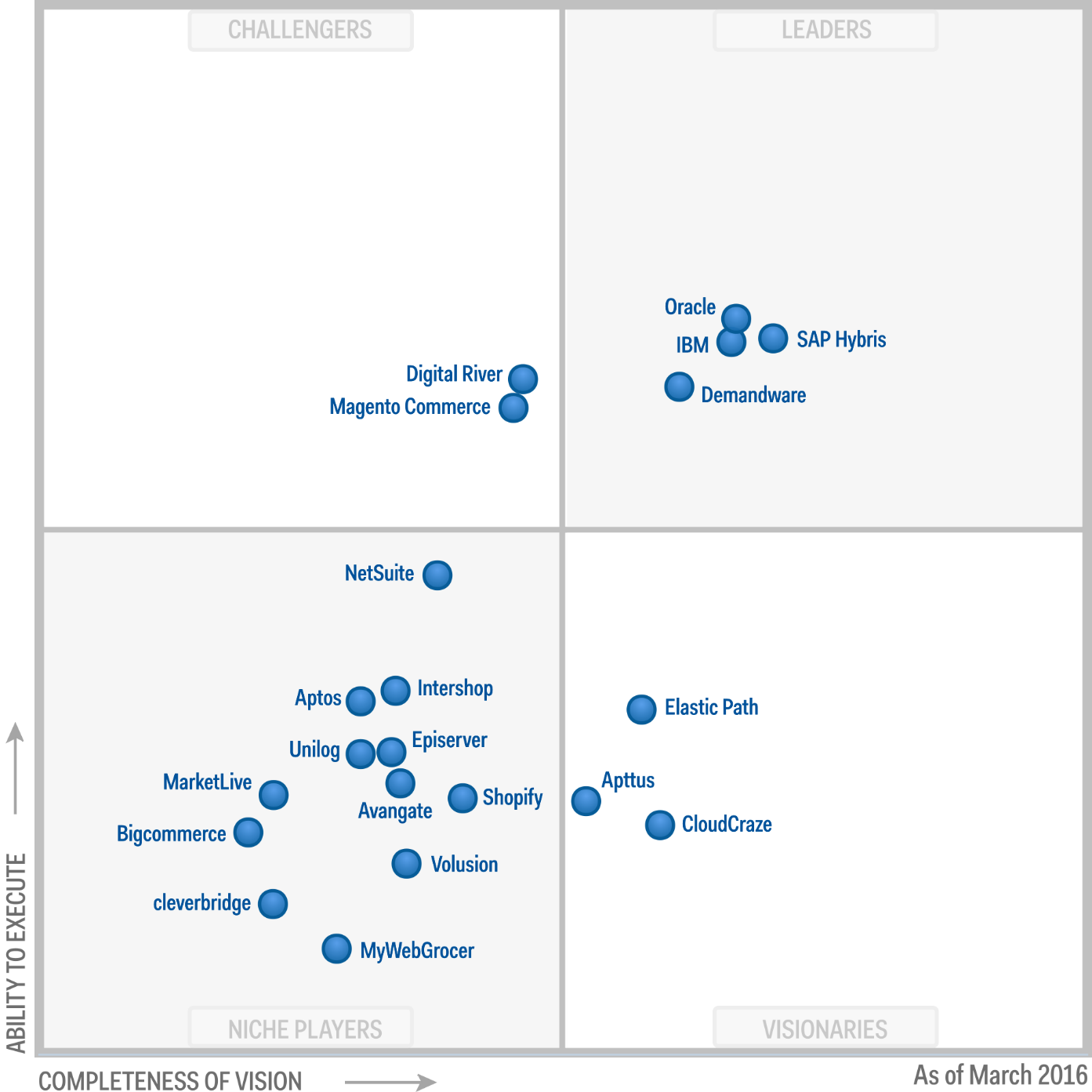Magic Quadrant for Digital Commerce 2016 (G00270948)