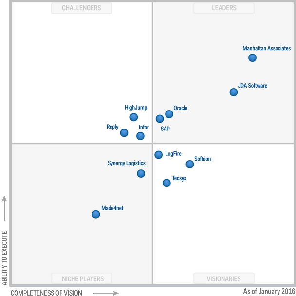 Magic Quadrant for Warehouse Management Systems 2016 (G00271023)