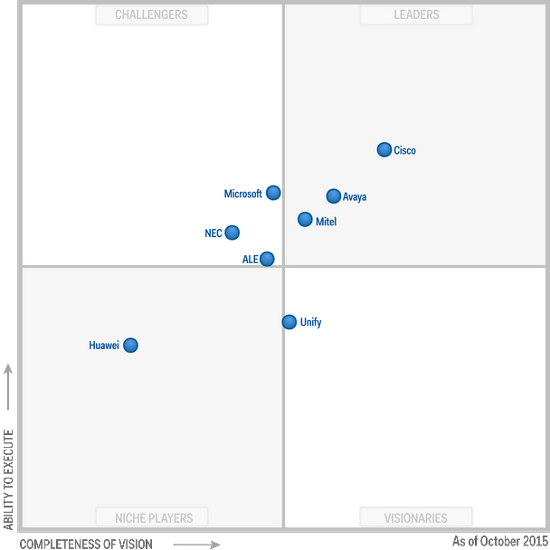 Magic Quadrant for Corporate Telephony 2015 (G00271518)