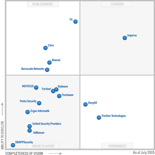 Magic Quadrant for Web Application Firewalls 2015 (G00271692)