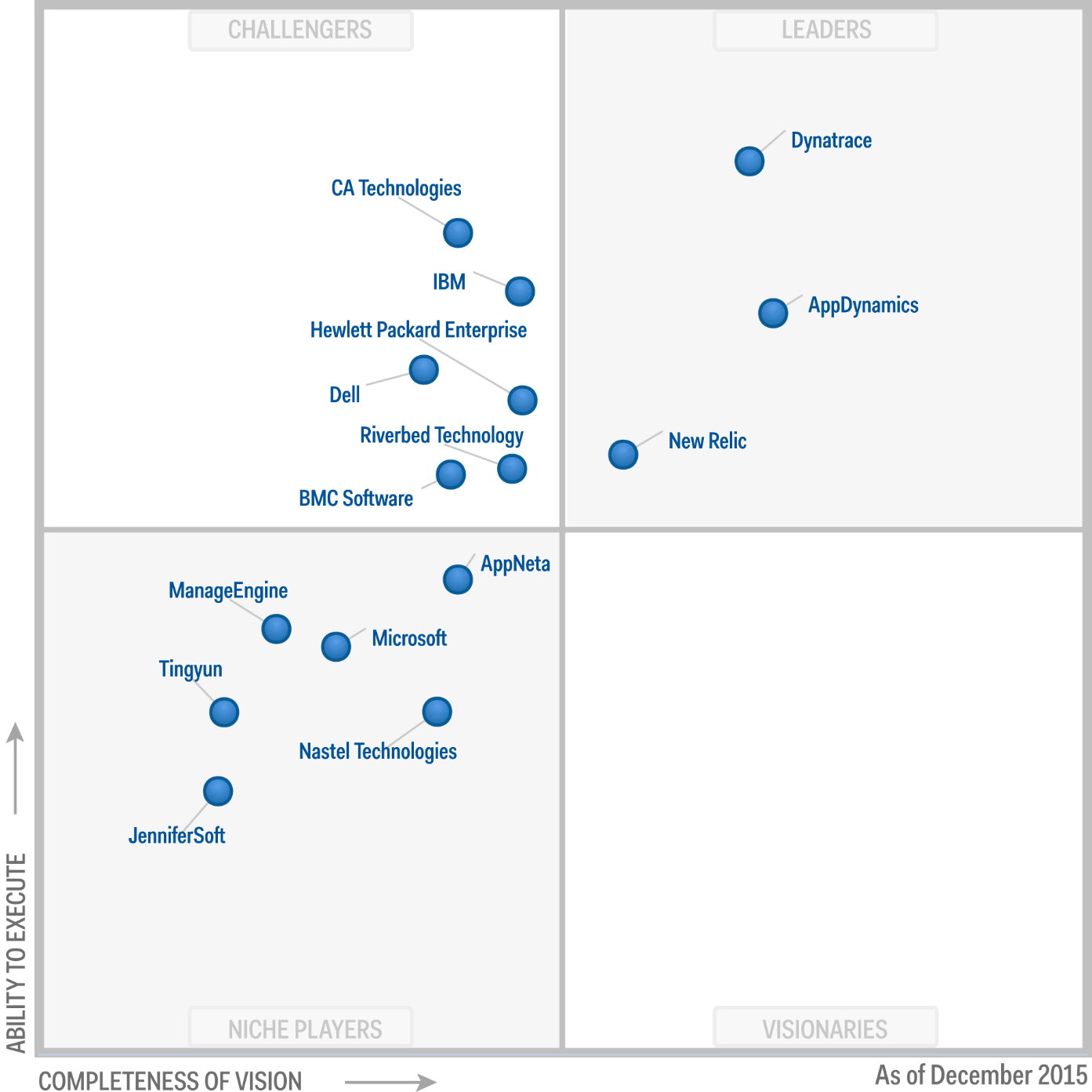 Magic Quadrant for Application Performance Monitoring Suites 2015 (G00271707)