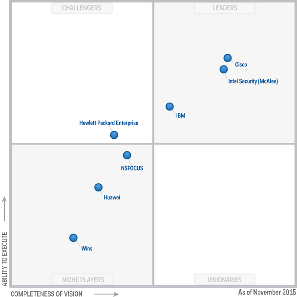 Magic Quadrant for Intrusion Detection and Prevention Systems 2015 (G00271823)
