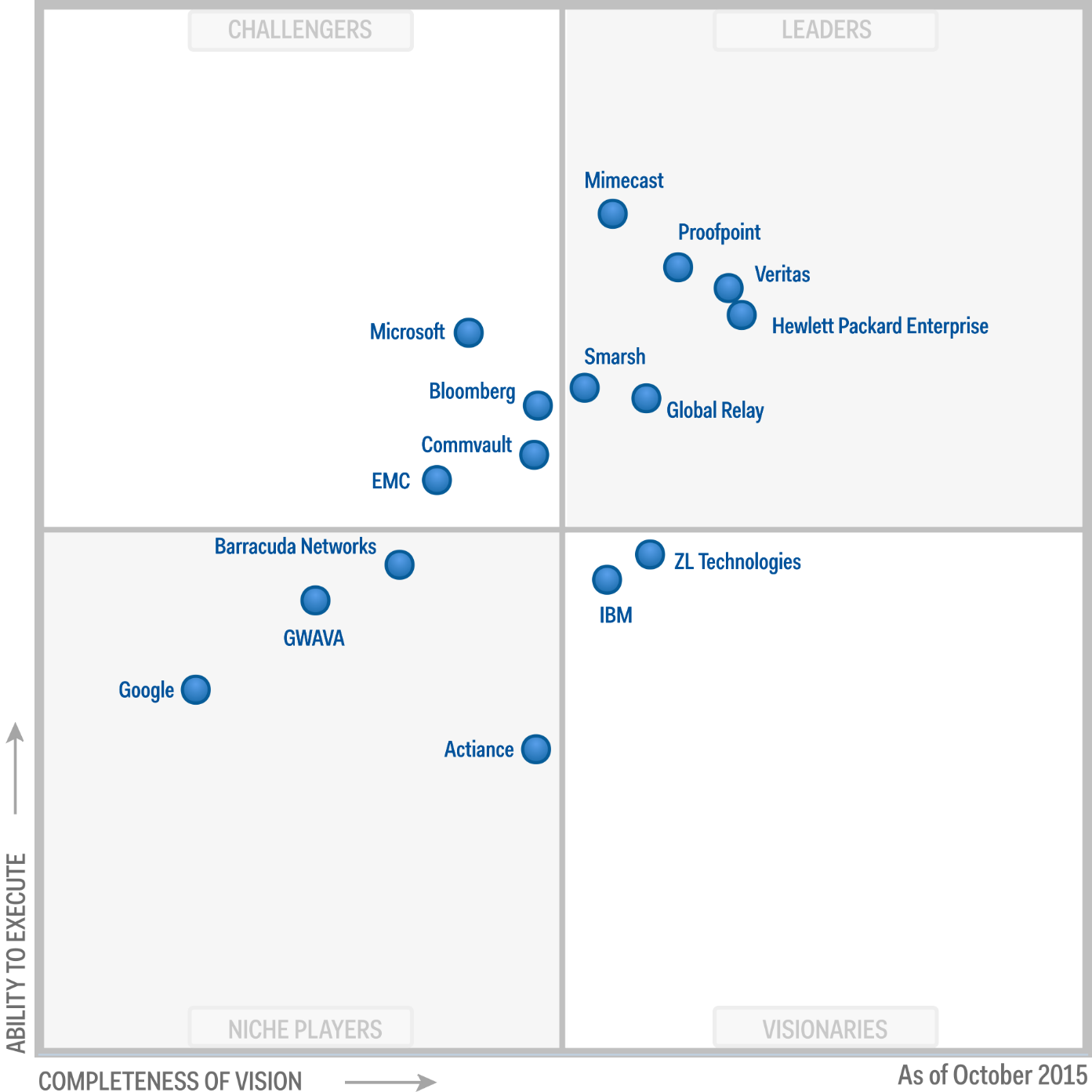 Magic Quadrant for Enterprise Information Archiving 2015 (G00272049)