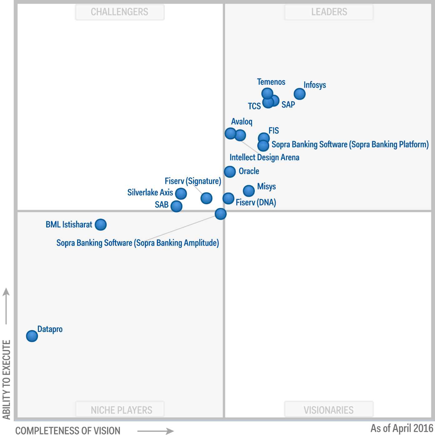 Magic Quadrant for Global Retail Core Banking 2016 (G00272194)