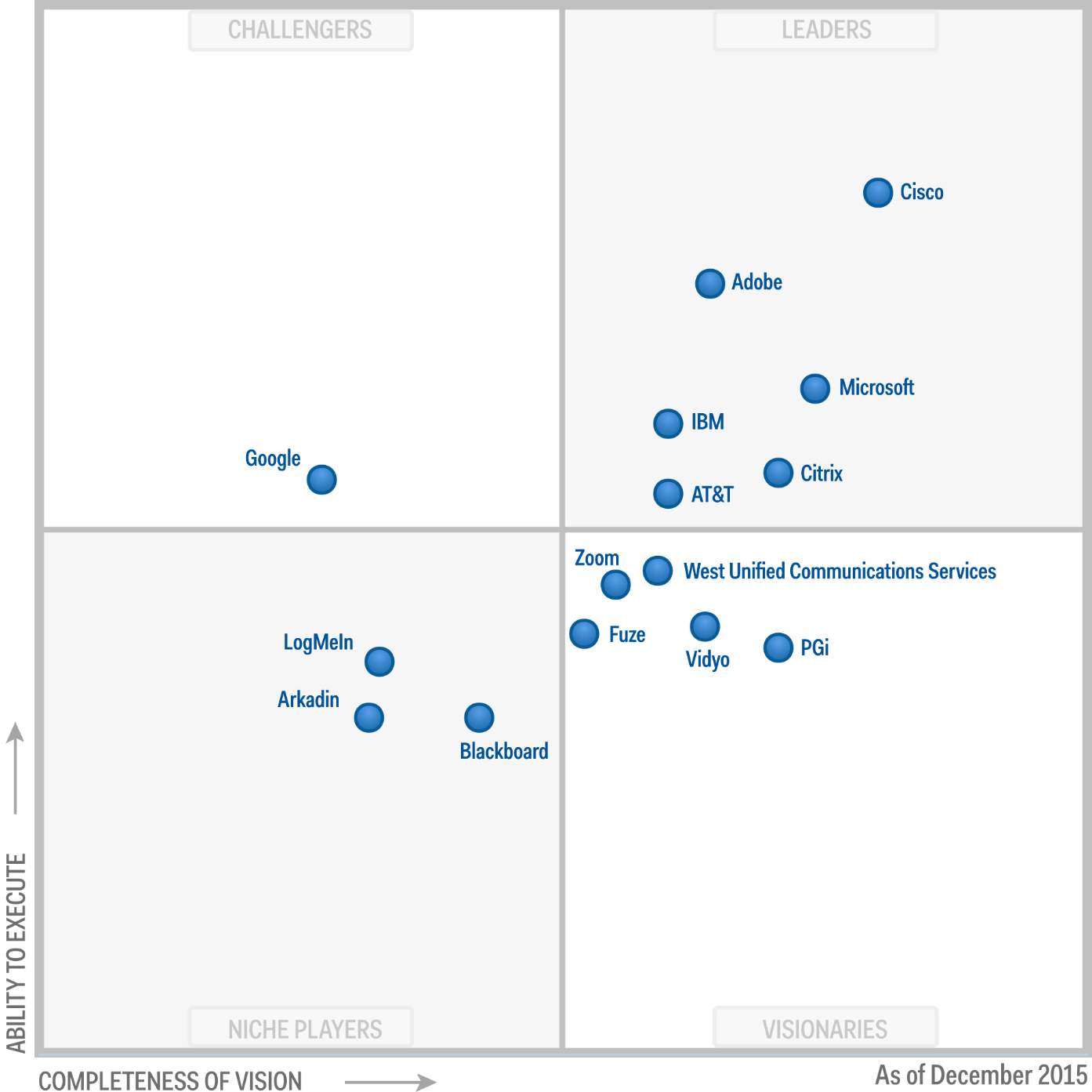 Magic Quadrant for Web Conferencing 2015 (G00273007)