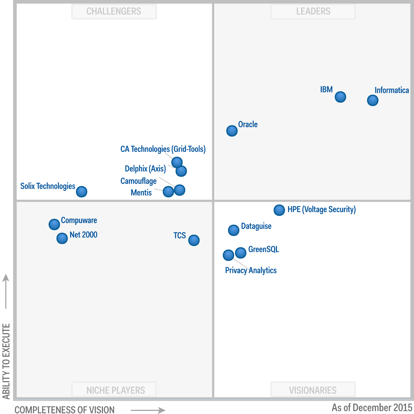 Magic Quadrant for Data Masking Technology 2015 (G00273093)
