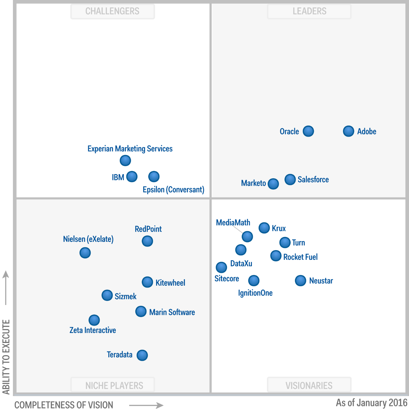 Magic Quadrant for Digital Marketing Hubs 2016 (G00273467)